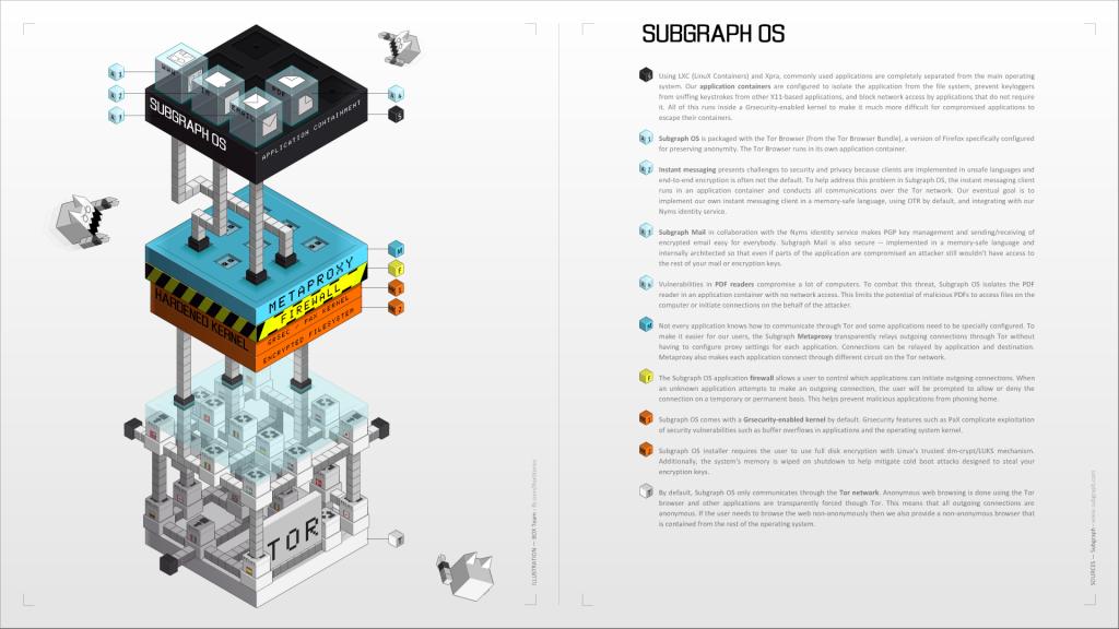 Subgraph OS: Adversary resistant computing platform