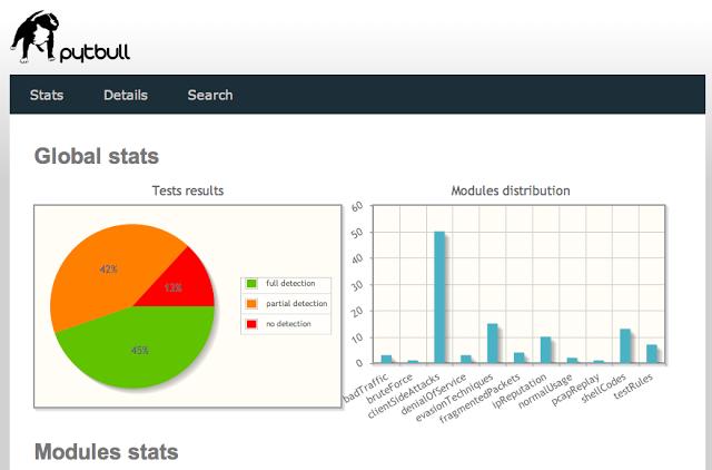 pytbull – Intrusion Detection/Prevention System (IDS/IPS) Testing Framework