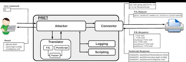 Printer Exploitation Toolkit – Hacking Printers