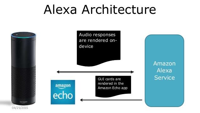 Alexa – Go Hacker Mode