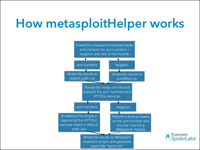 MetasploitHelper – Pentesters Assistant