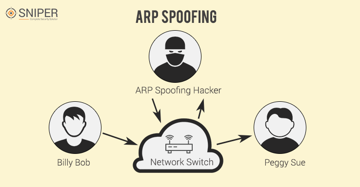 What is ARP Poisoning and How does ARP Spoofing Work