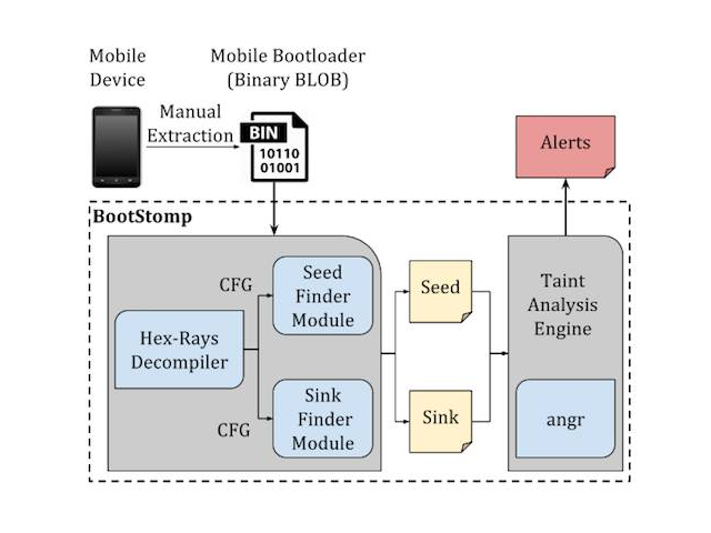 BootStomp – Find Android Bootloader Vulnerabilities