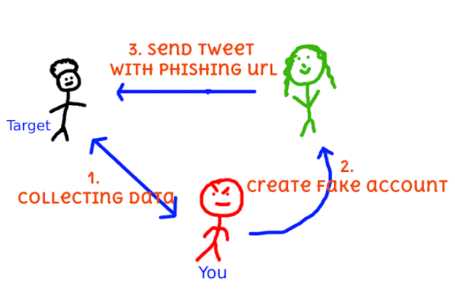 PoT – Phishing On Twitter