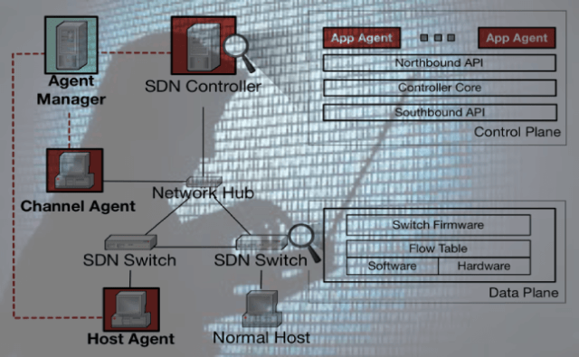 Delta – SDN Security Evaluation & Penetration Testing Framework