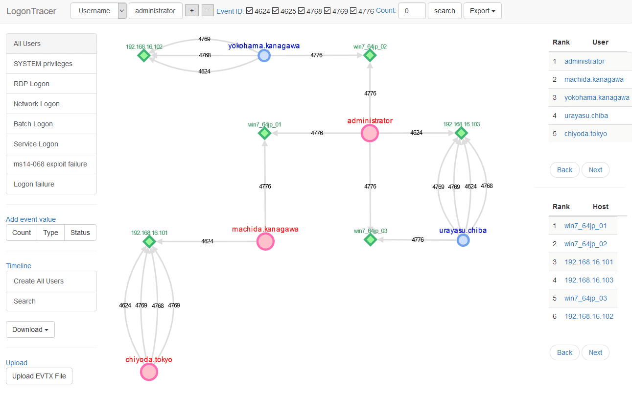 LogonTracer: Investigate malicious Windows logon by visualizing & analyzing Windows event log
