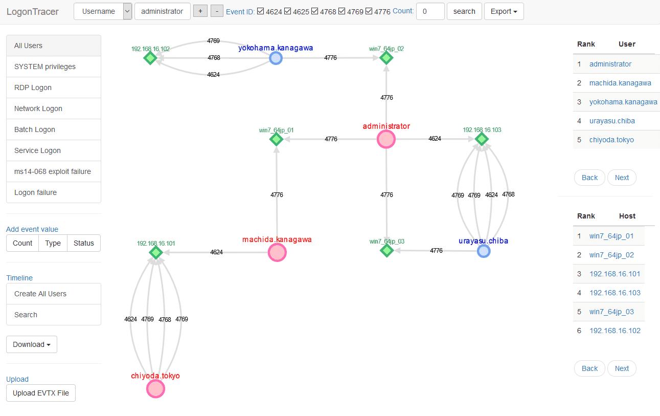 LogonTracer: Investigate malicious Windows logon by visualizing & analyzing Windows event log