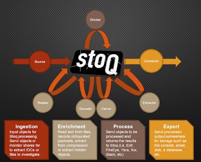 stoQ – Open Source Framework for Enterprise level Automated Analysis