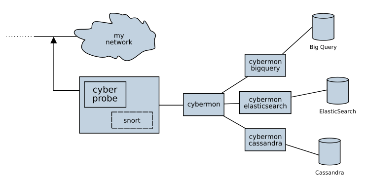 Cyberprobe – Capturing, Analysing and Responding to Cyber Attacks
