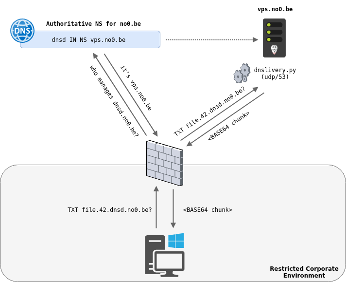 DNSlivery – Files and Payloads Delivery Over DNS