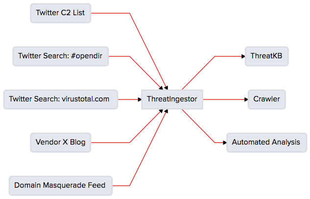 ThreatIngestor – Extract and Aggregate Threat Intelligence