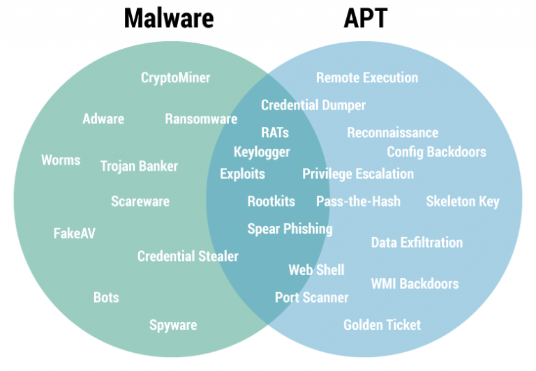 APTSimulator – Toolset to Simulate APT Attack