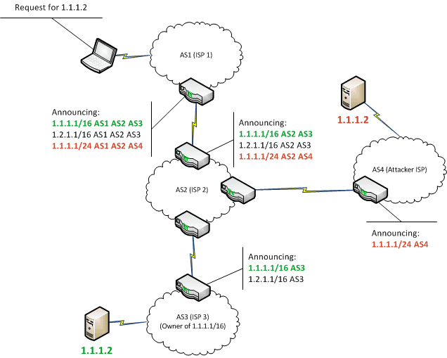 Tabi – BGP Hijack Detection Tool