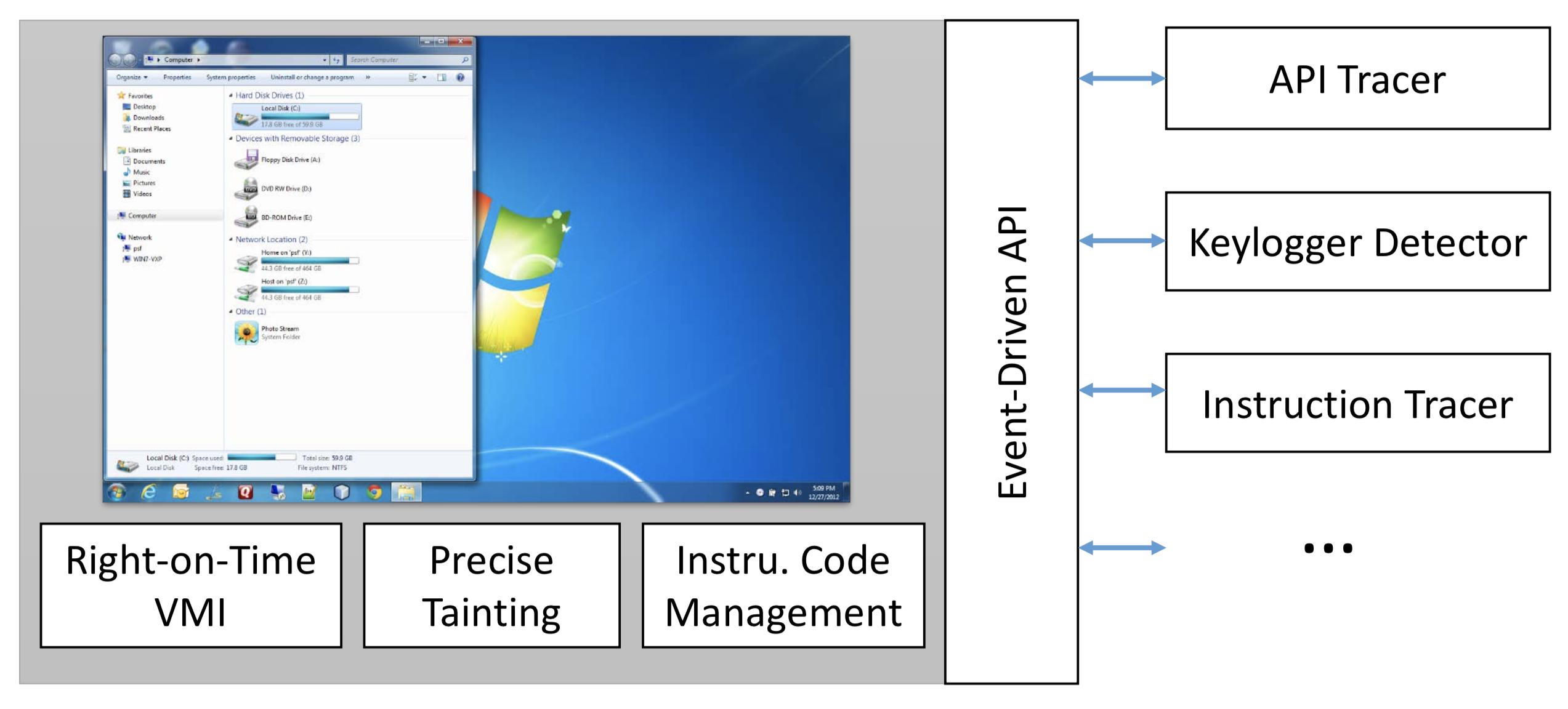 DECAF – Dynamic Executable Code Analysis Framework