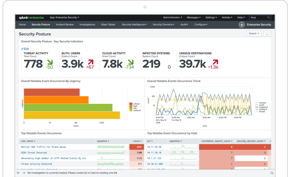 ThreatHunting – A Splunk App Mapped To MITRE ATT&CK To Guide Your Threat Hunts