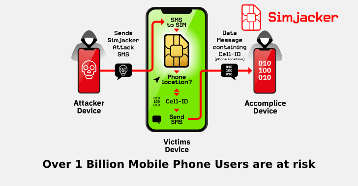 Simjacker Vulnerability – Attackers take Control Over Mobile Phones via an SMS Message