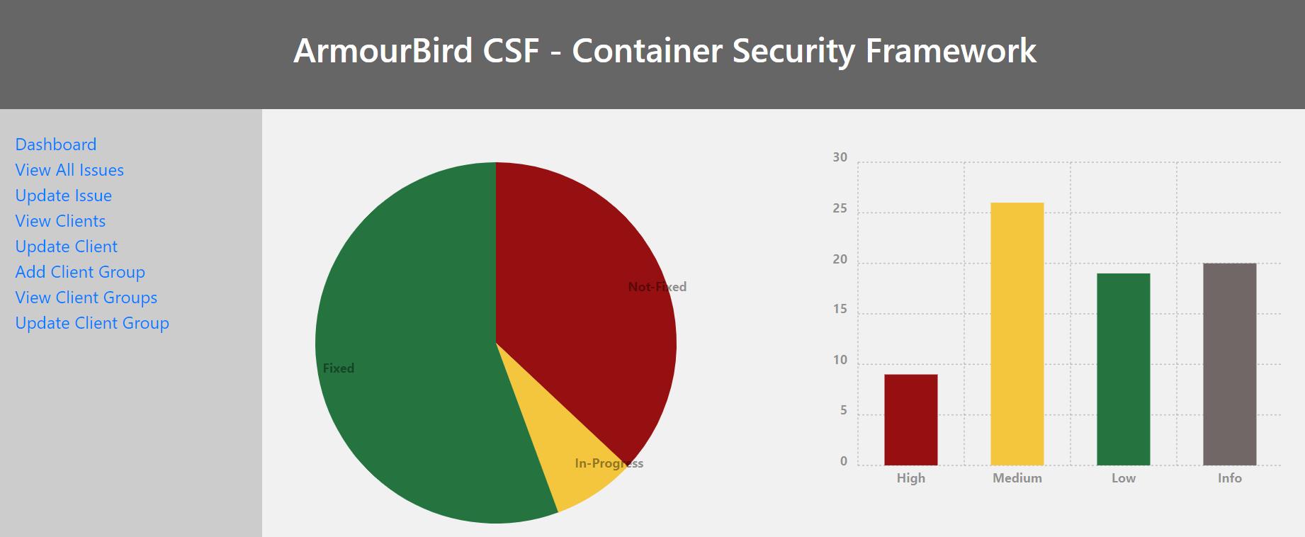 Armourbird – Container Security Framework