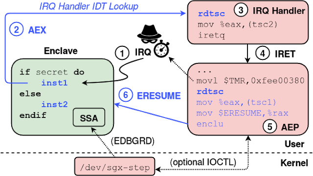 Sgx-Step - A Practical Attack Framework For Precise Enclave Execution Control