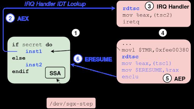 Sgx-Step – A Practical Attack Framework For Precise Enclave Execution Control