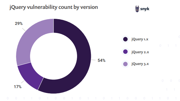 The state of JavaScript frameworks security report 2019: at least six in ten websites are impacted by jQuery XSS vulnerabilities