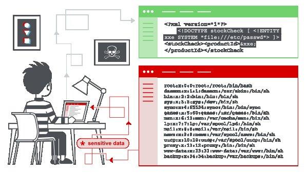 XML External Entity (XXE) Injection Payload List