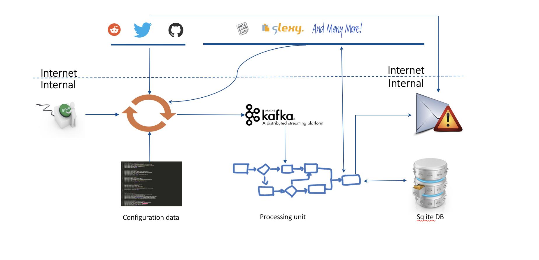 [BlackHat Europe tool] Real Time Threat Monitoring Tool