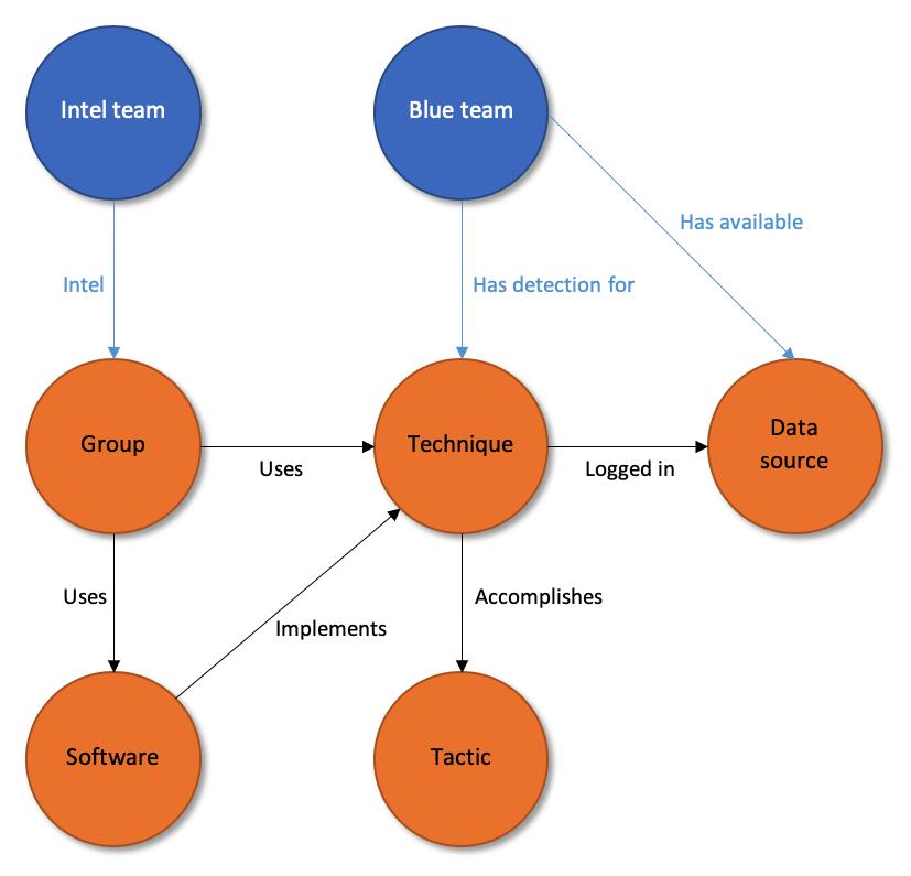 DeTTECT v1.2.6 releases: Detect Tactics, Techniques & Combat Threats