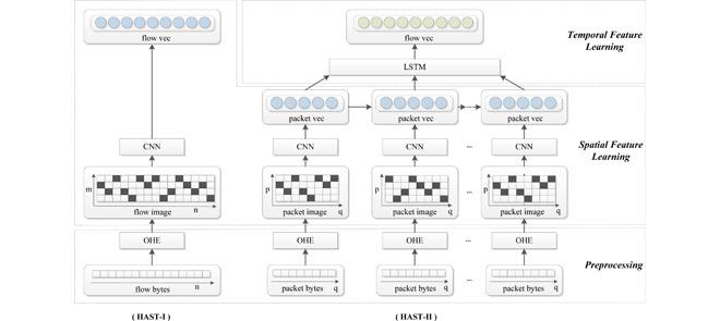 DeepTraffic: Deep Learning models for network traffic classification