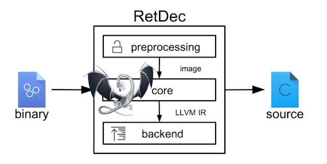 RetDec - A Retargetable Machine-Code Decompiler Based On LLVM