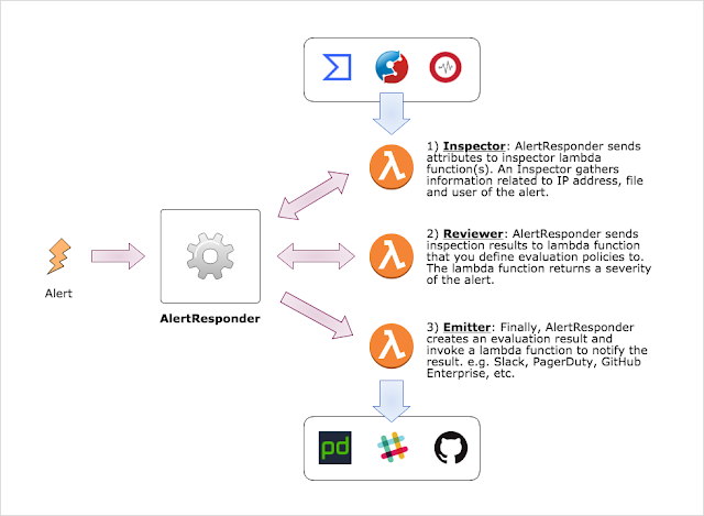 AlertResponder - Automatic Security Alert Response Framework By AWS Serverless Application Model