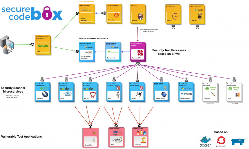 secureCodeBox: automate a bunch of security-testing tools out of the box