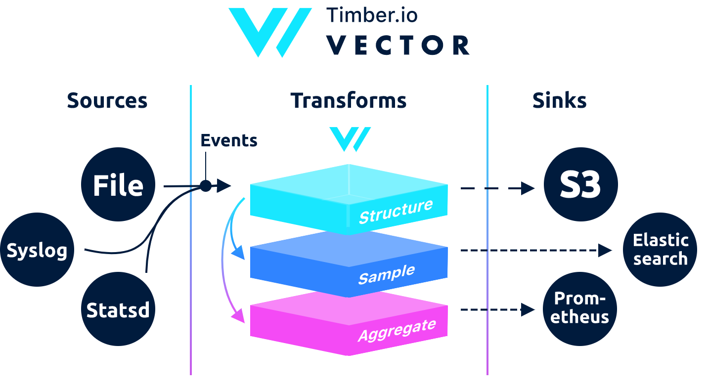 vector v0.7.1 releases: High-Performance, Logs, Metrics, & Events Router