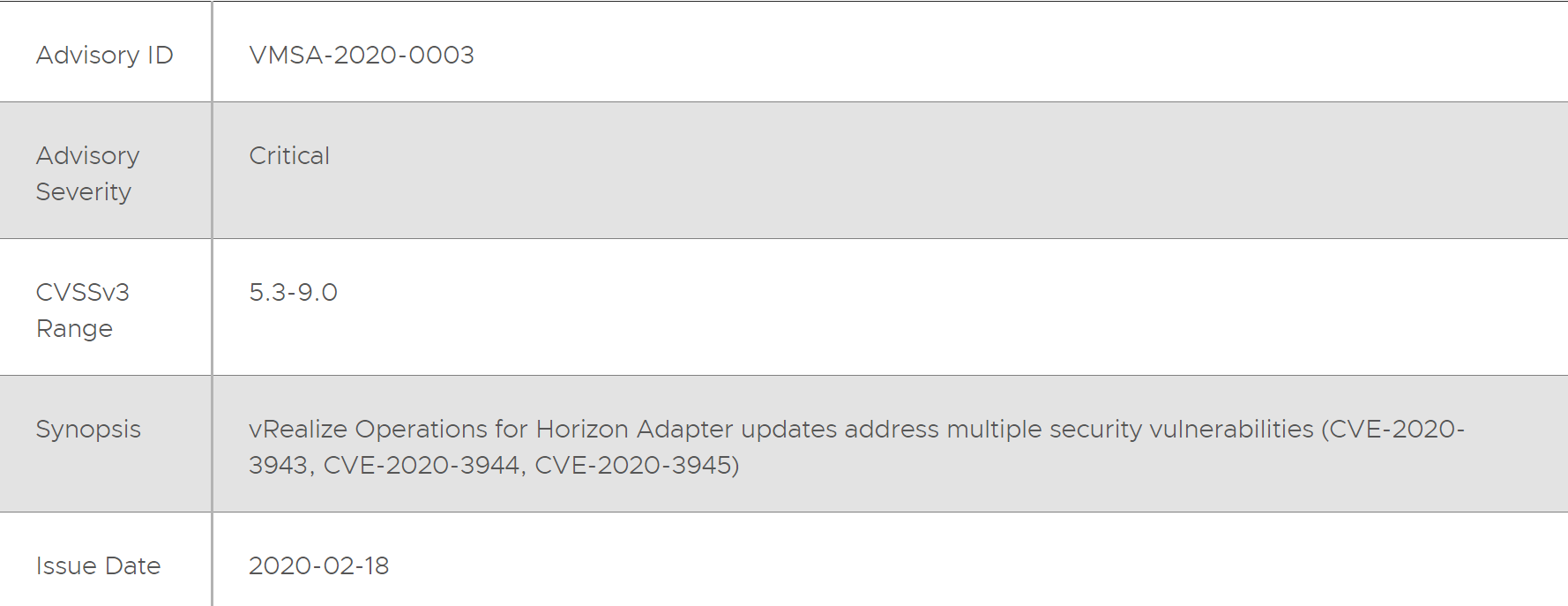 CVE-2020-3943: Vmware vRealize Remote Code Execution Vulnerability Alert