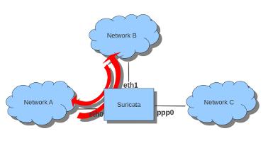 Suricata v5.0.2 & v4.1.7 releases: network IDS, IPS and NSM engine