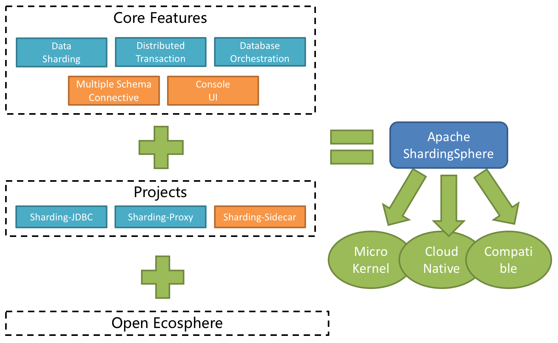 CVE-2020-1947: Apache ShardingSphere Remote Code Execution Vulnerability Alert