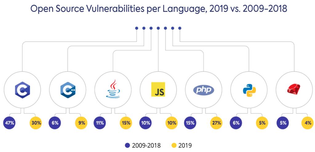 Open-source security vulnerabilities increase by nearly 50% in 2019