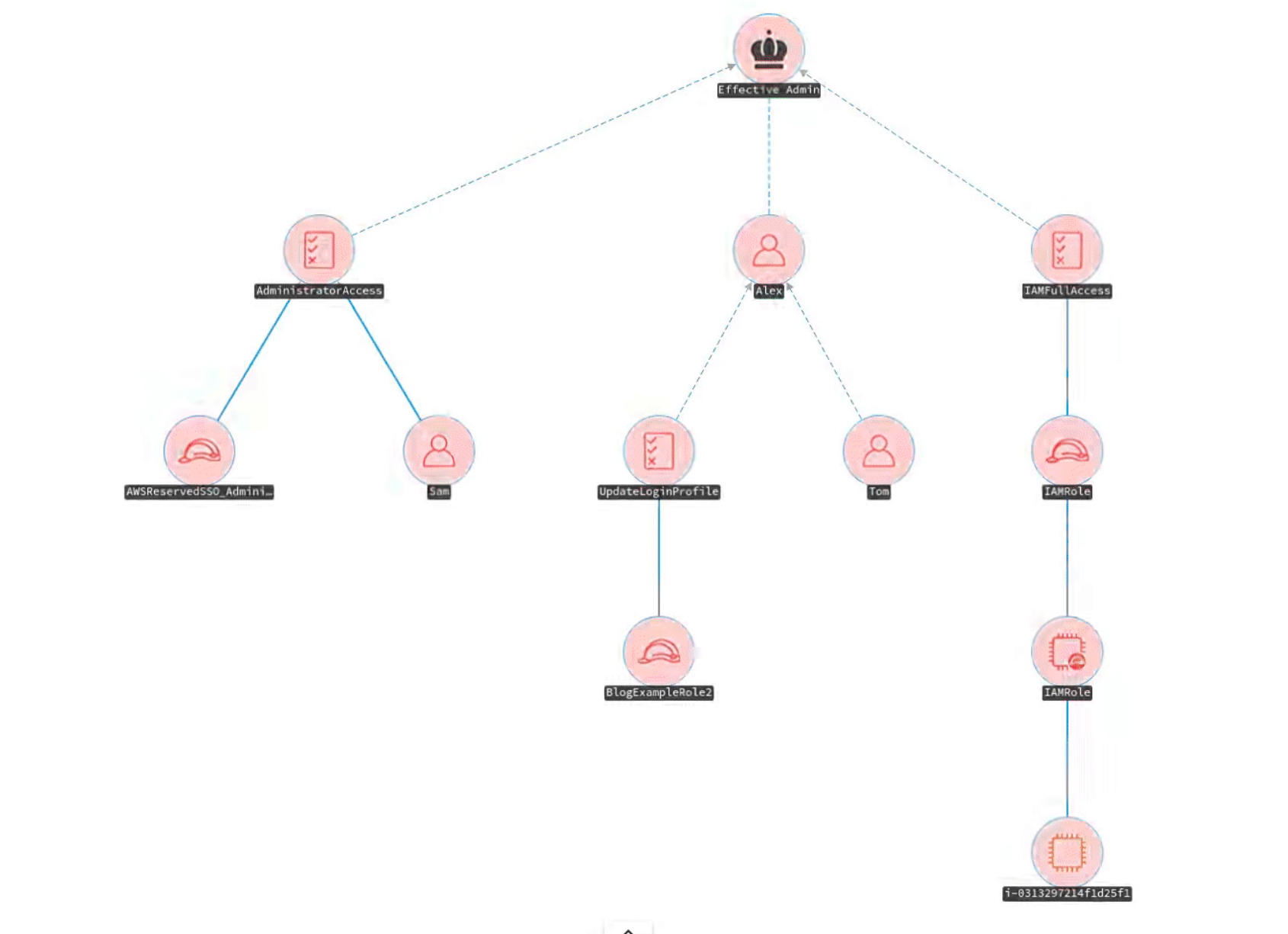 awspx: visualizing effective access and resource relationships in AWS environments