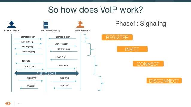 The Benefits of VoIP in Communication World Nowadays