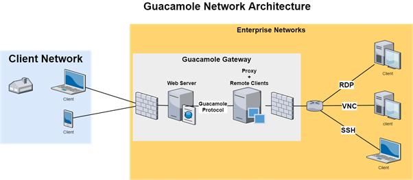 CVE-2020-9497/9498: Apache Guacamole Gateway Remote Code Execution Vulnerability Alert