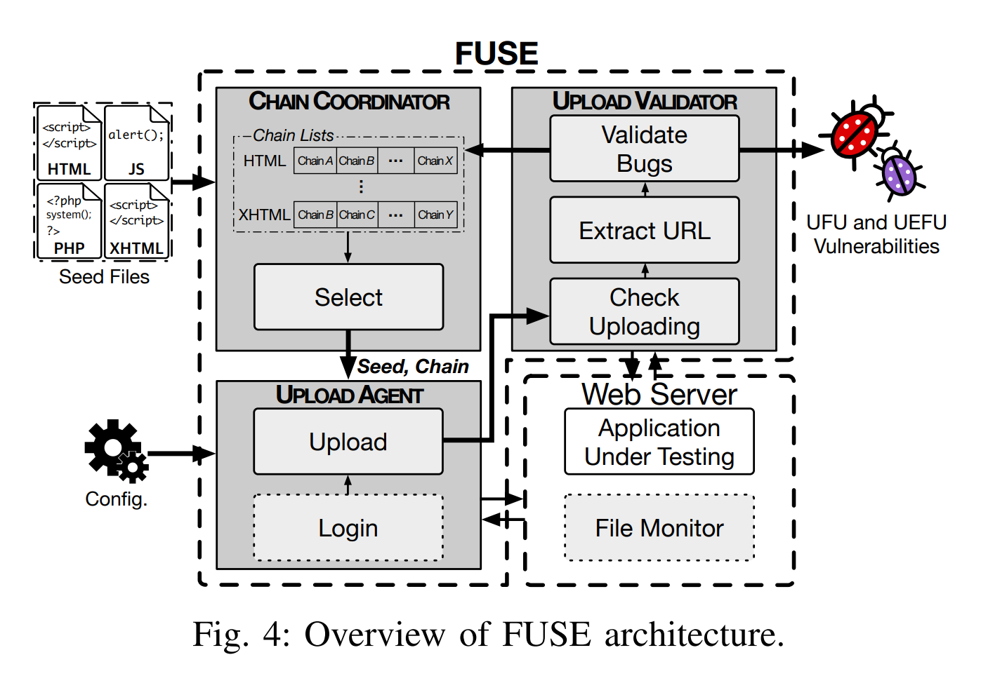 FUSE: penetration testing tool for finding file upload bugs