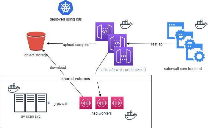 saferwall: an open source malware analysis platform
