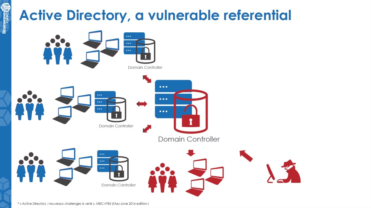 vulnerable-AD: Create a vulnerable active directory