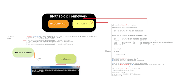 Cooolis-ms – A Server That Supports The Metasploit Framework RPC