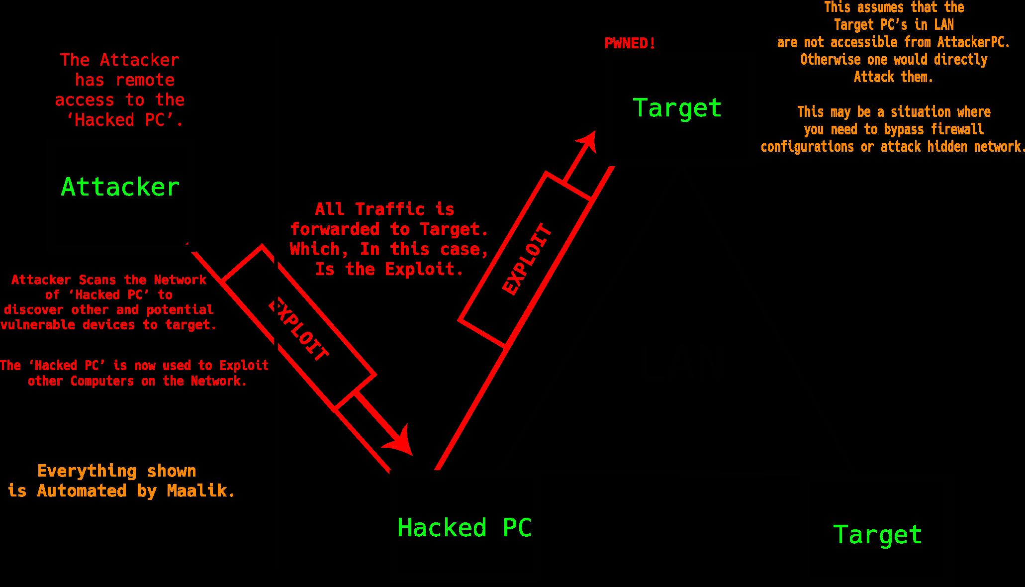 maalik: Network Pivoting and Post Exploitation Framework for Windows