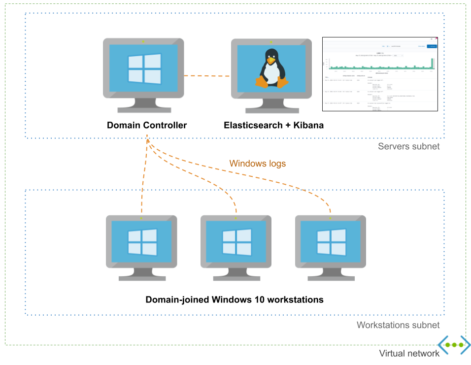 Adaz: Active Directory Hunting Lab in Azure