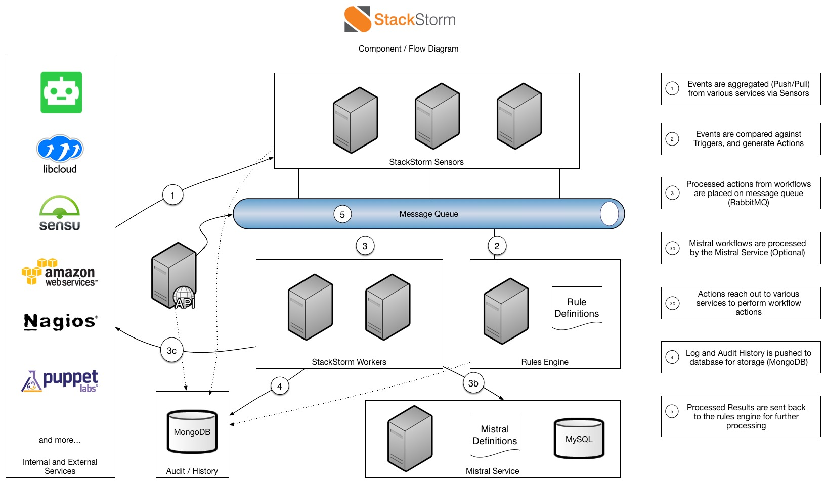 StackStorm v3.3 releases: auto-remediation, security responses, troubleshooting, deployments