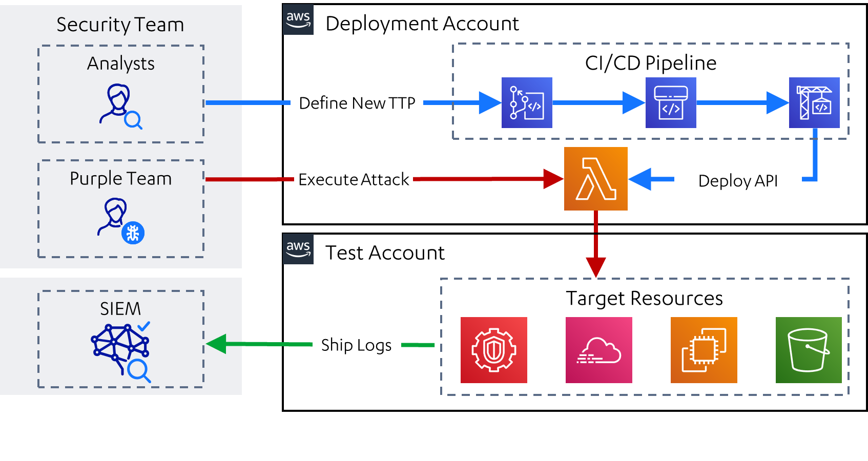 leonidas: Automated Attack Simulation in the Cloud