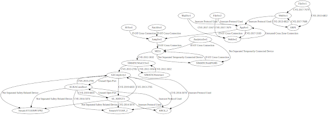 Amlsec – Automated Security Risk Identification Using AutomationML-based Engineering Data