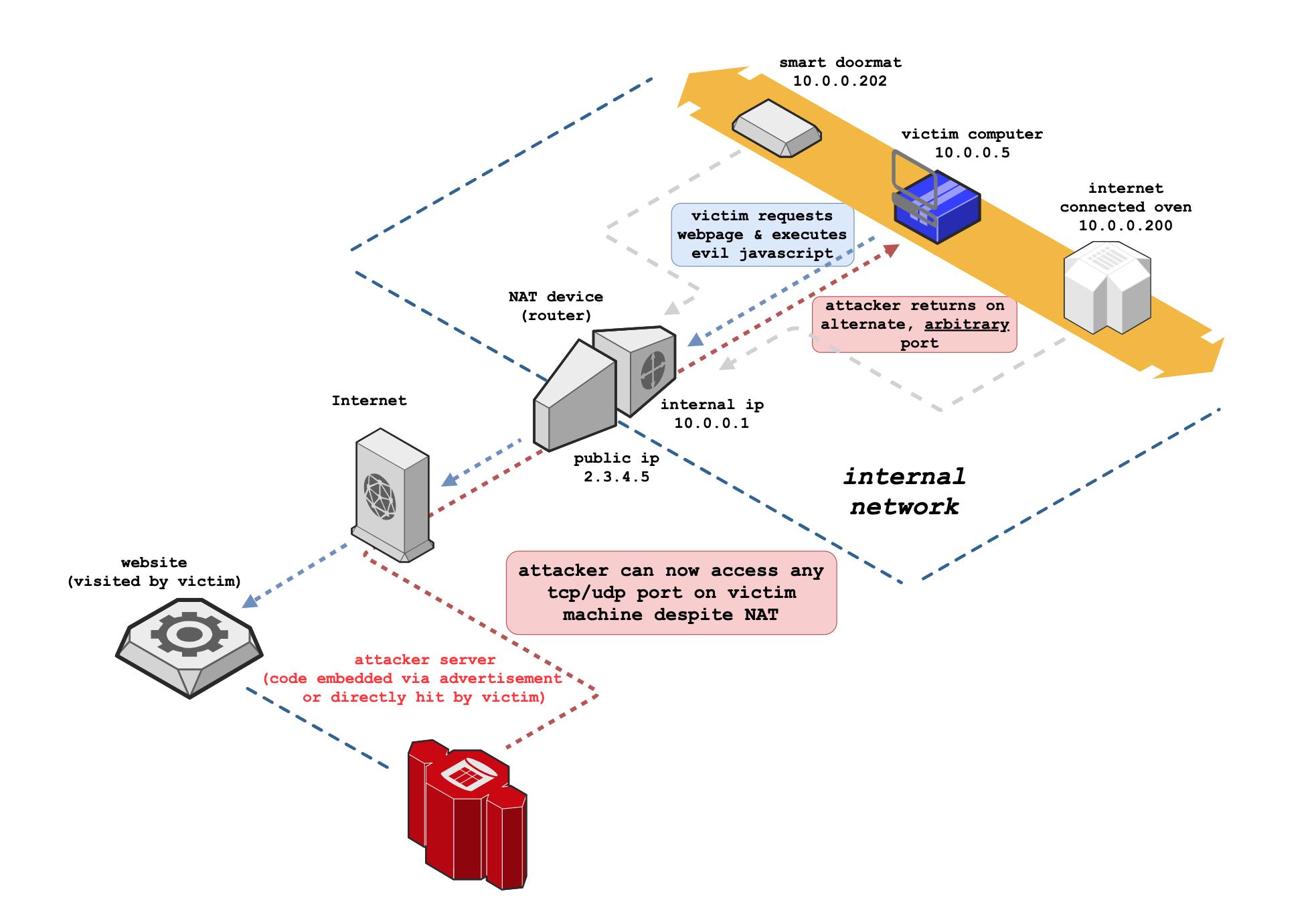 Chrome v87 fixes NAT Slipstreaming attack