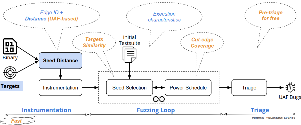 uafuzz: Binary-level Directed Fuzzing for Use-After-Free Vulnerabilities